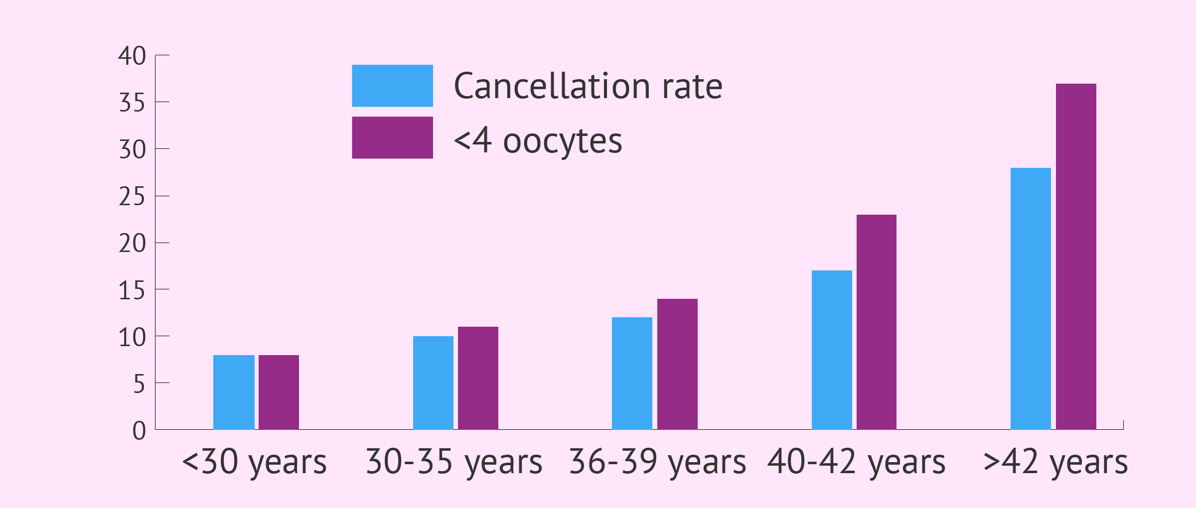 Age and poor ovarian response to IVF stimulation