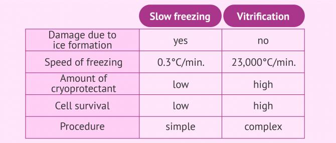 Slow freezing vs. vitrification of gametes and embryos
