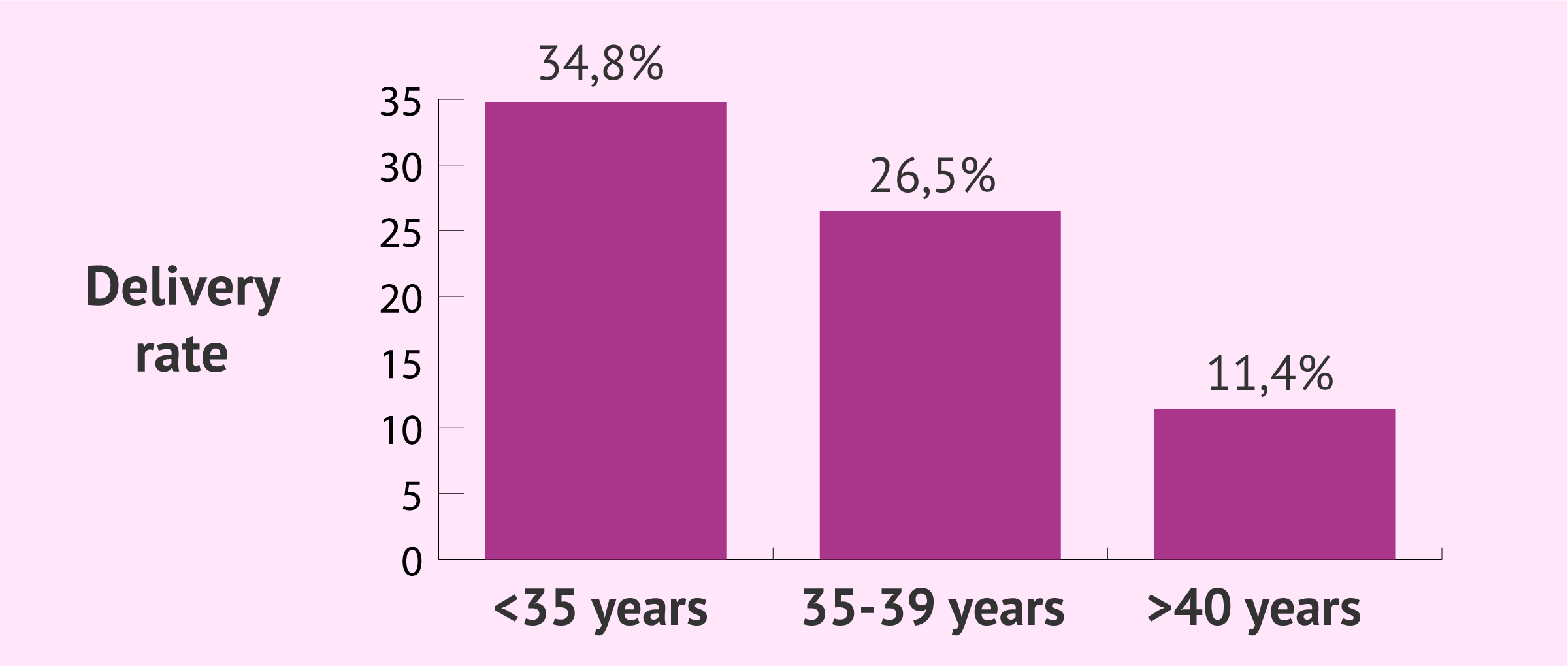 Live birth rates by age with ICSI