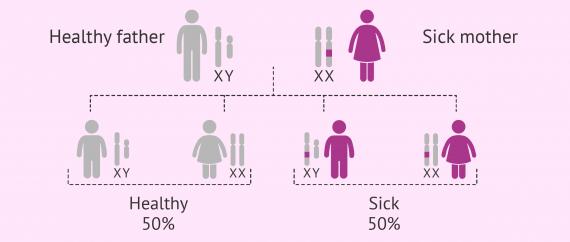X-linked dominant inheritance pattern