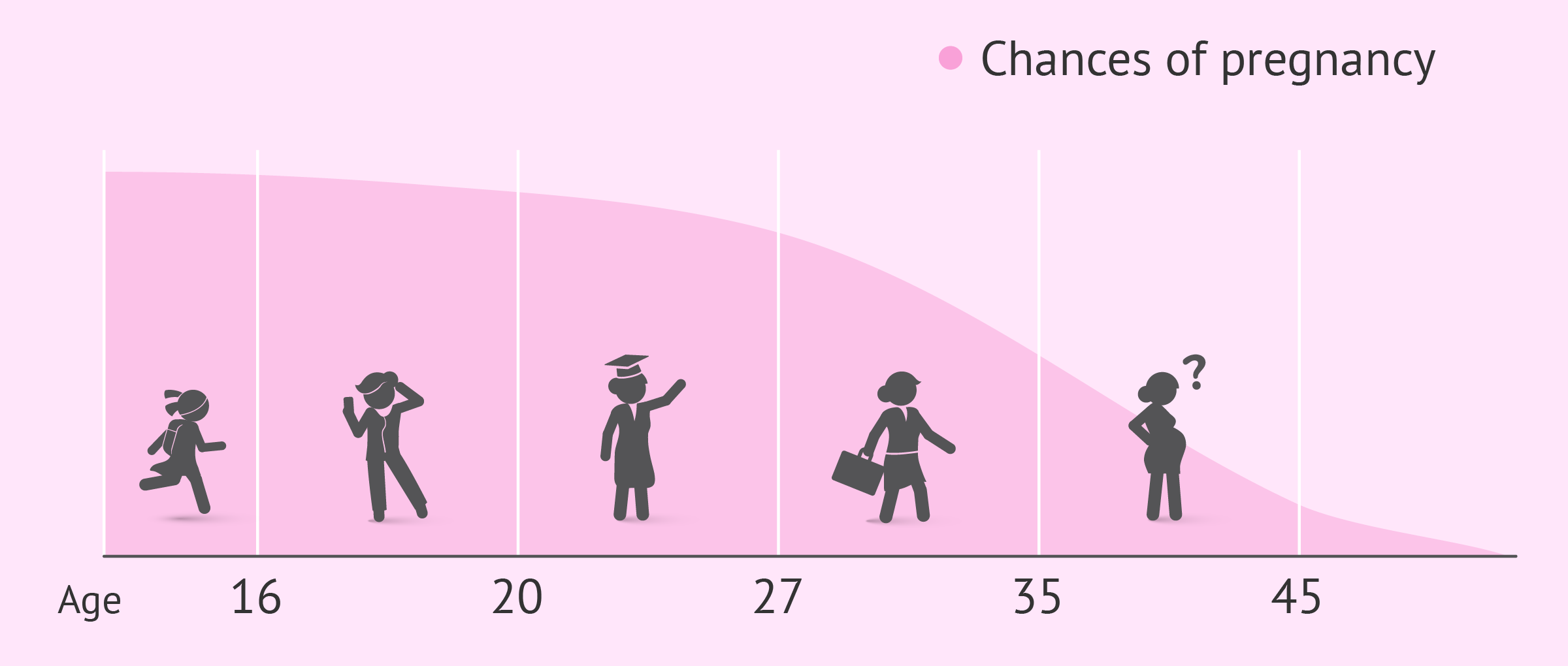 Chances of pregnancy by age chart