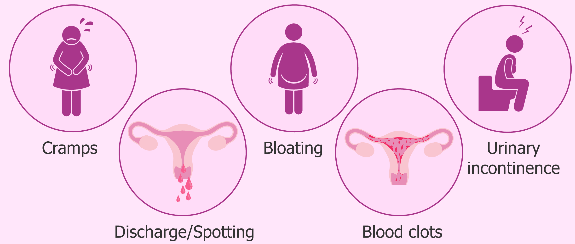 Potential side effects and complications after endometrial ablation