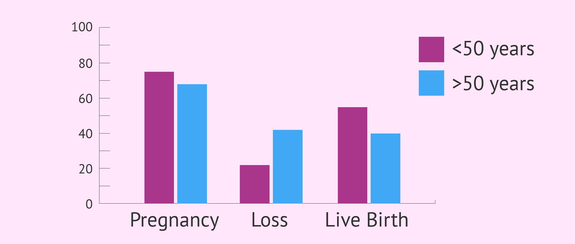 Graph of male fertility by age