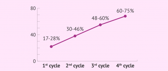 Imagen: Pregnancy chances with AID