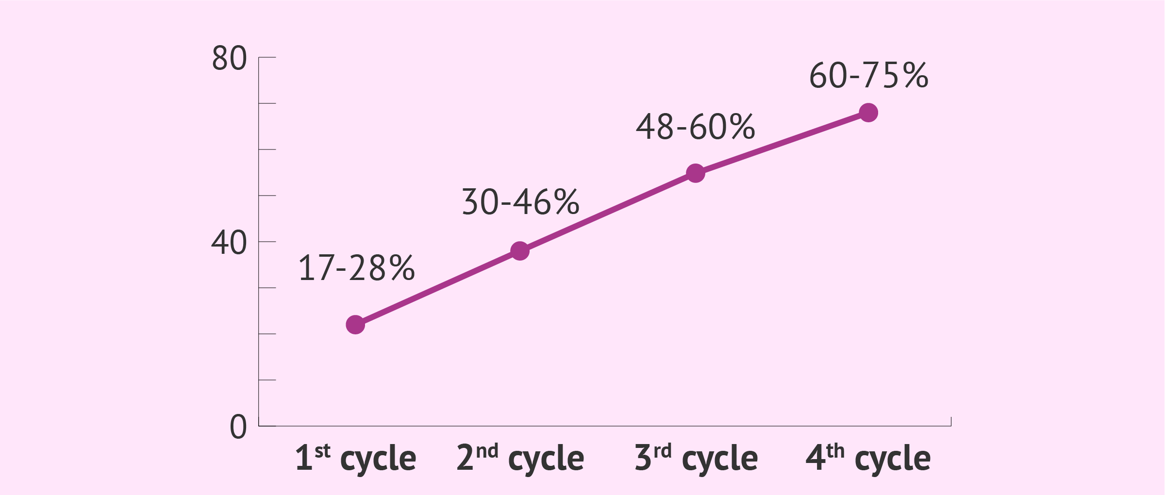 Chances of pregnancy after four AID attempts