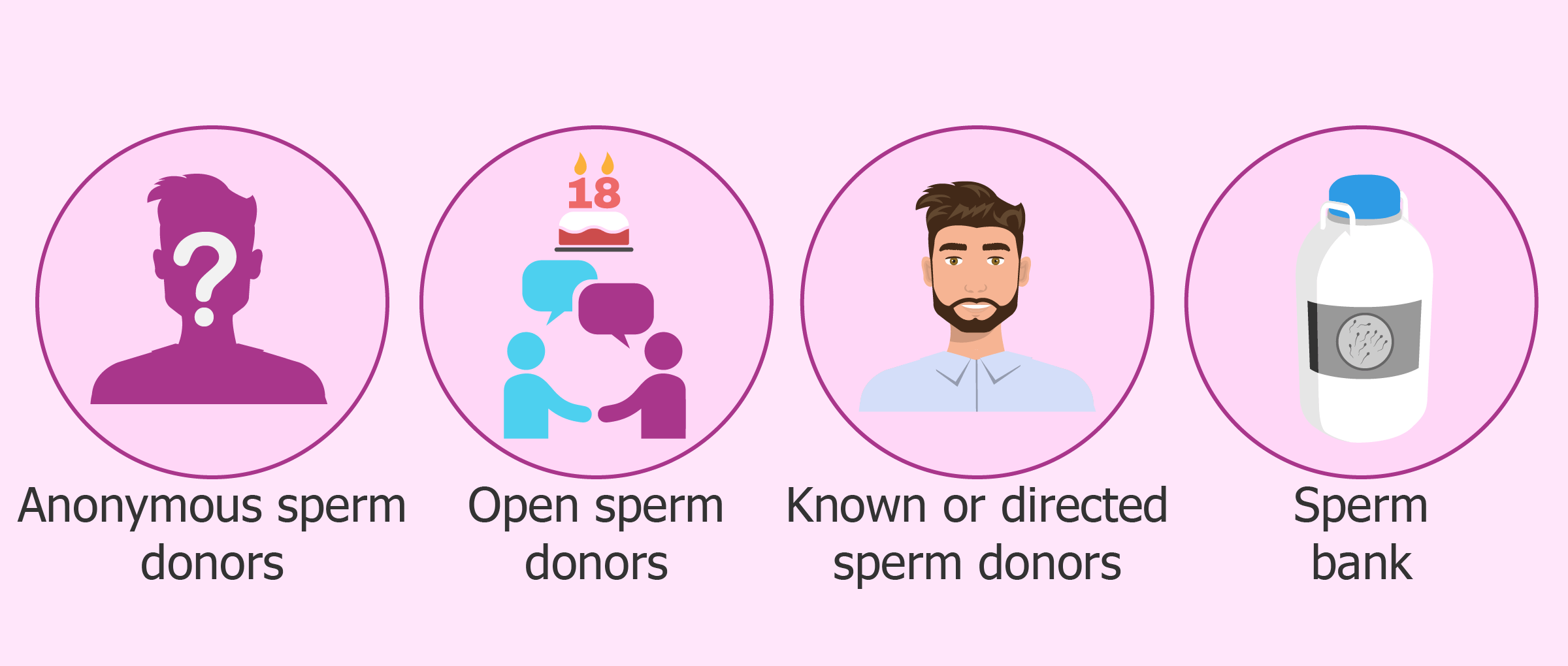 sperm donation Looking to access donor sperm we operate an active sperm donor program to provide single women the opportunity to make their dreams of motherhood a reality.