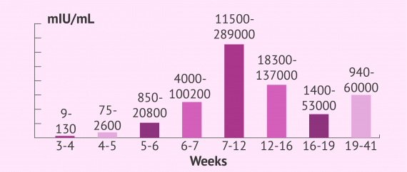 Normal hCG levels in pregnancy chart