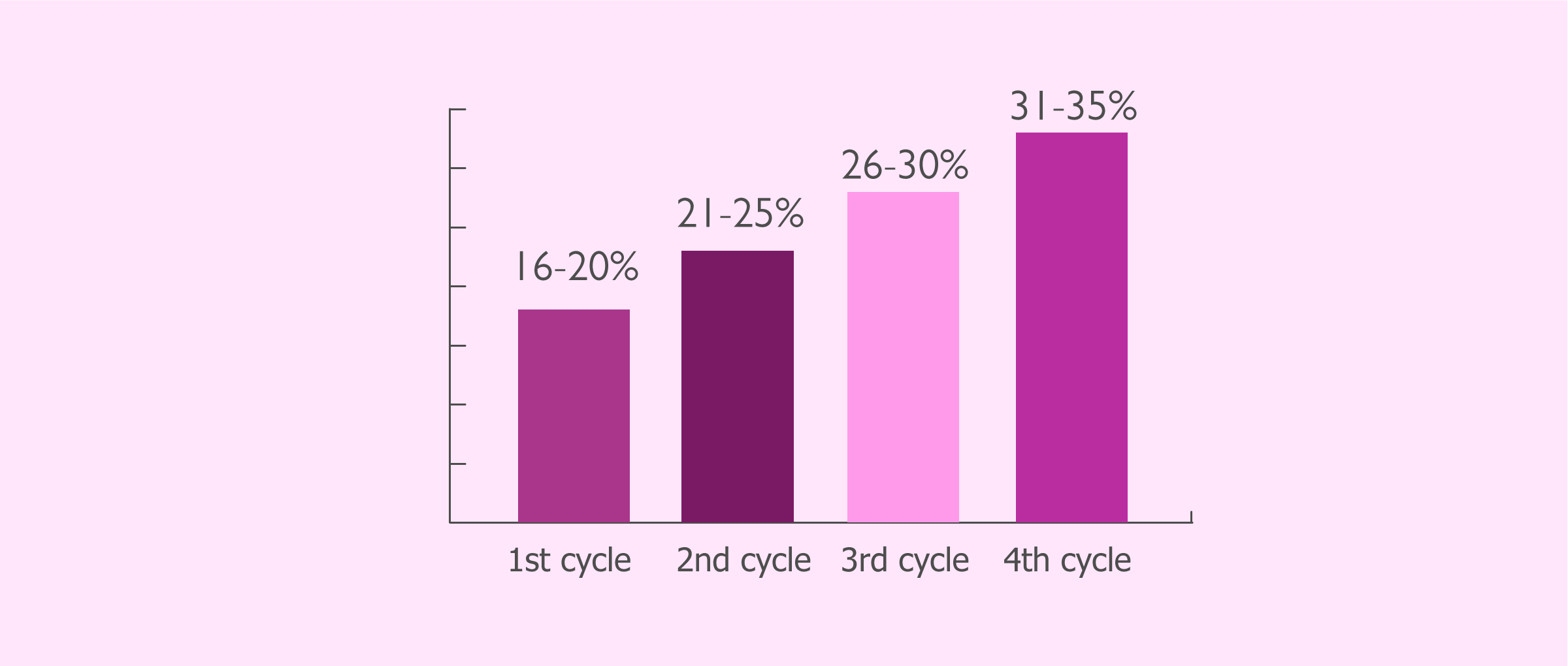 Success rates after several IUI cycles