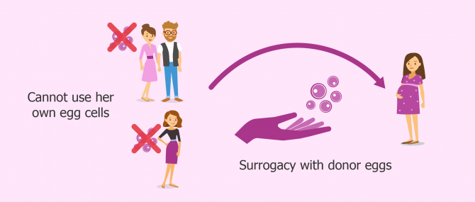 Is gestational surrogacy an option for heterosexual couples?