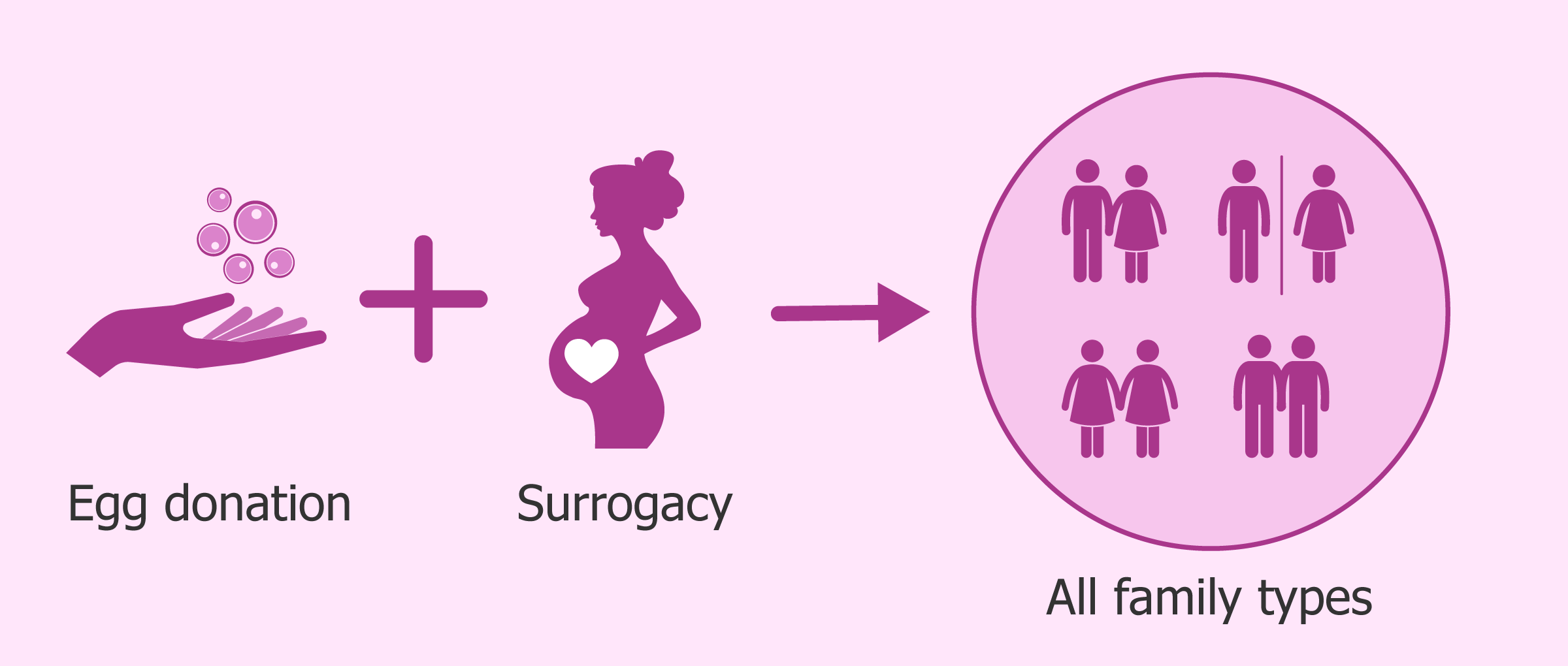 Image result for gestational surrogacy