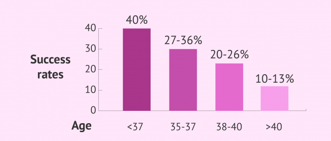 IVF success rates by age