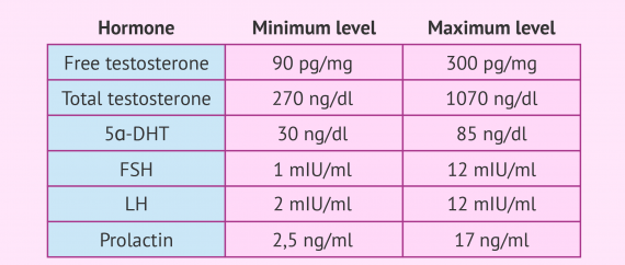 Imagen: Male hormone reference ranges chart