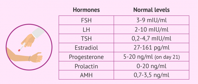 Imagen: Normal hormone levels in women