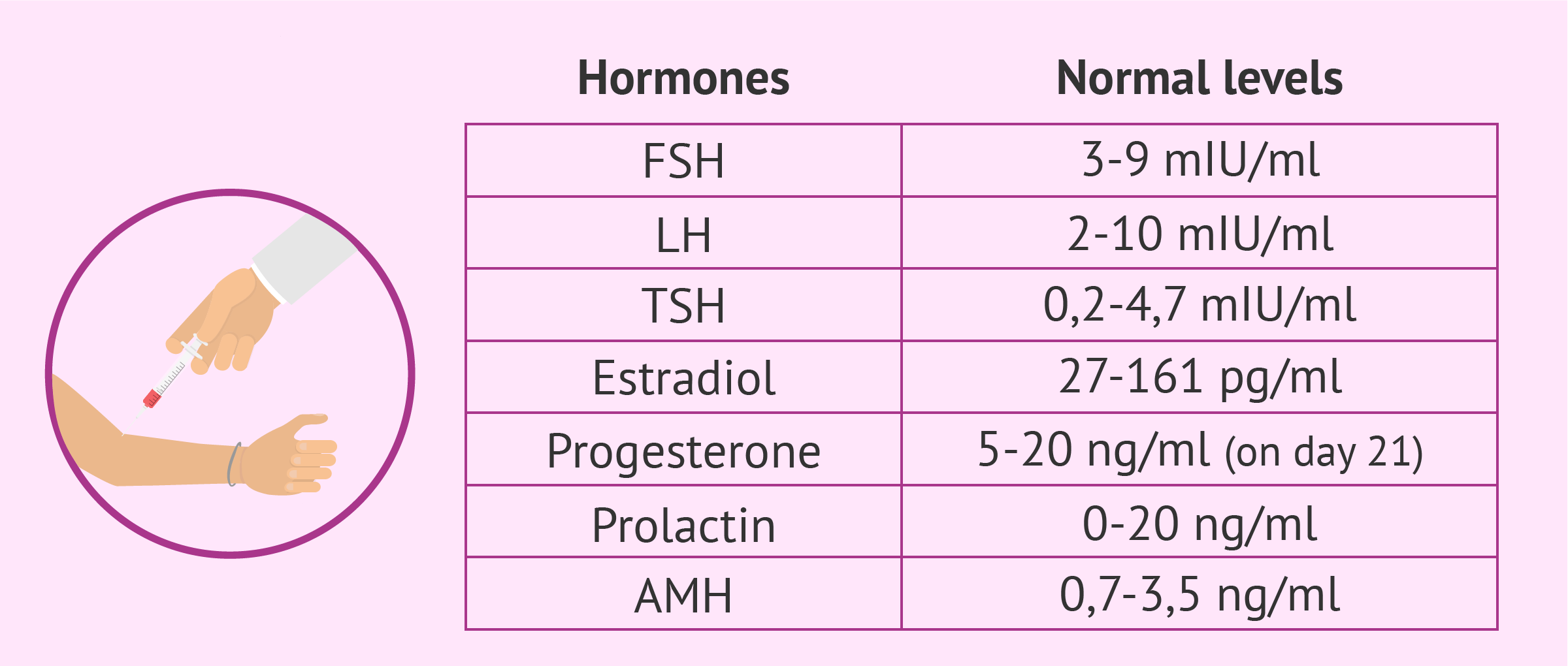 Normal hormone levels in women