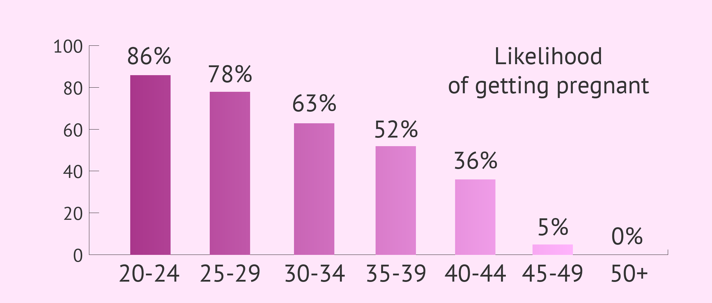 Female fertility rates by age chart