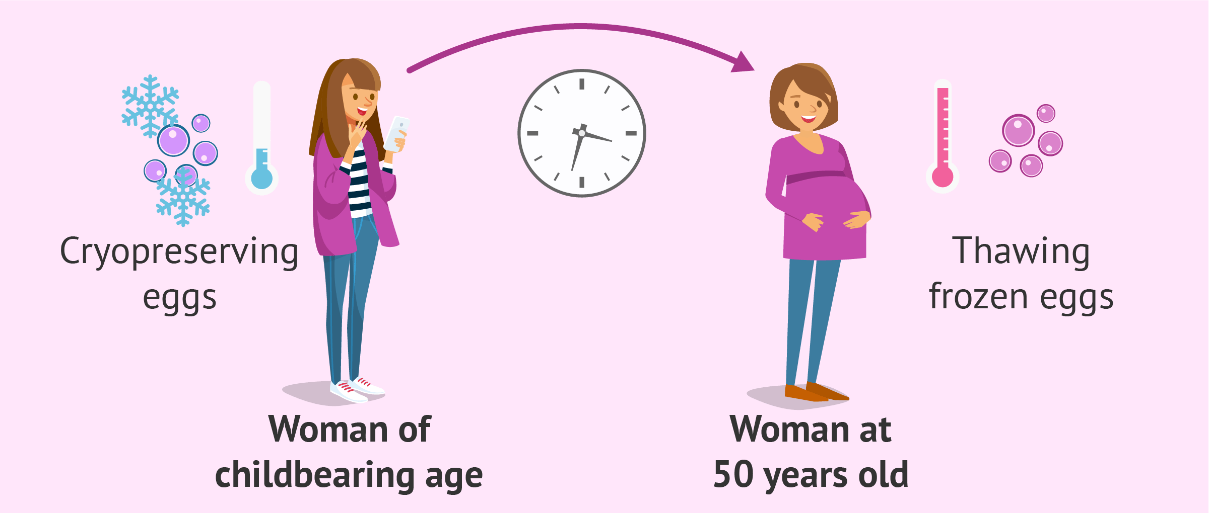 Can a Woman Get Pregnant at Age 50? - Chances & Risks