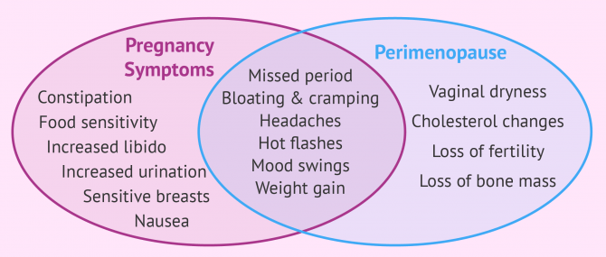 Pregnancy vs. perimenopause symptoms