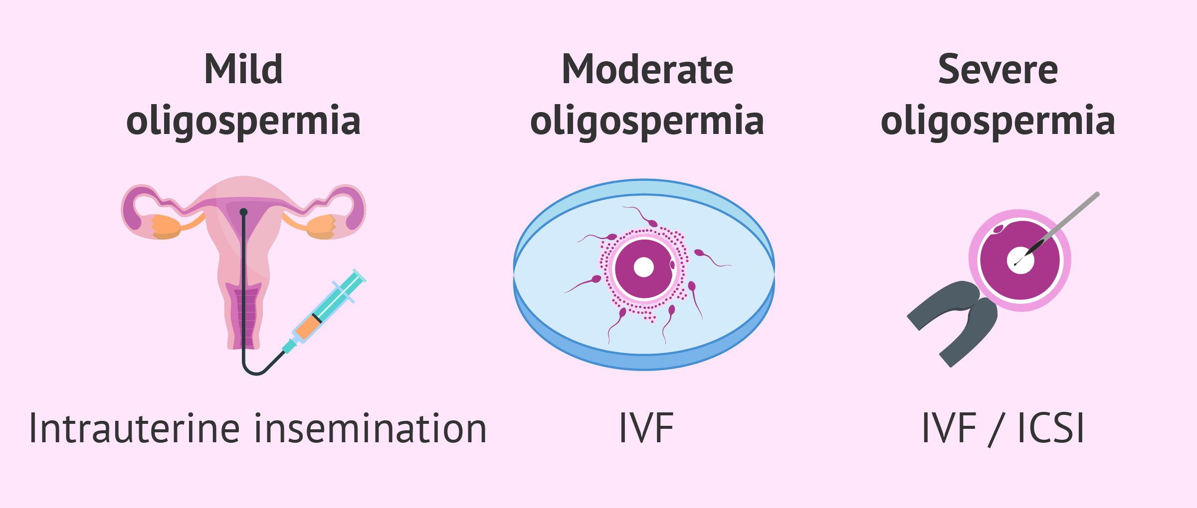 Chances of Achieving Pregnancy with Oligospermia