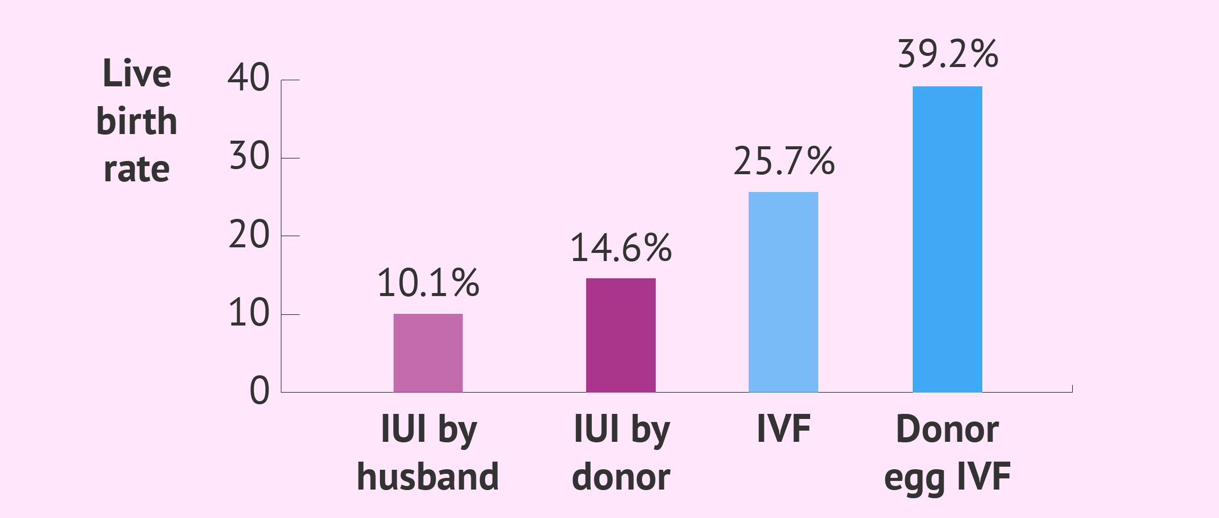 Average success rates of fertility treatment