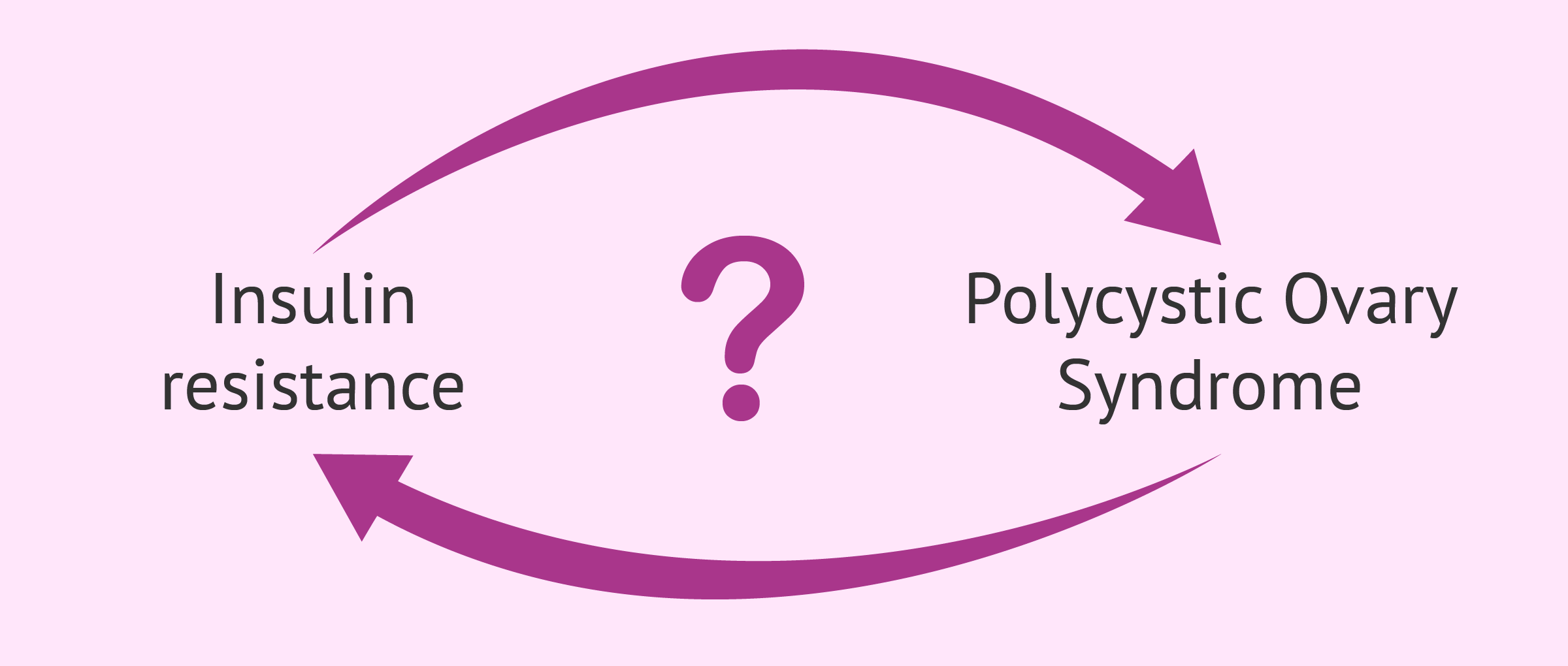 What is first, insulin resistance or PCOS?