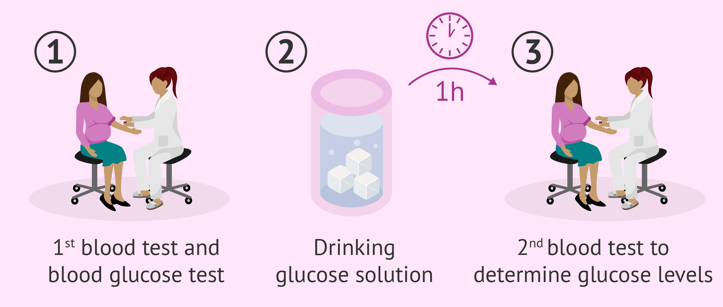 Screening glucose challenge test
