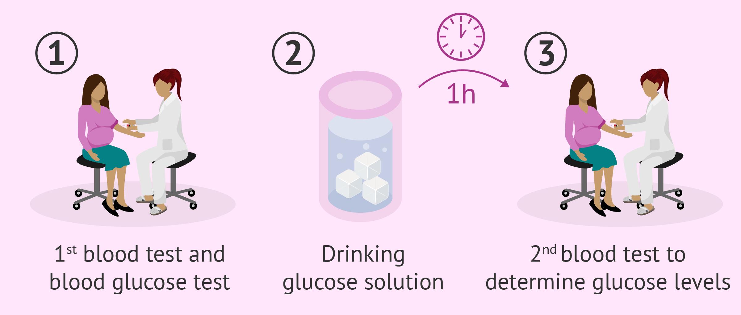 Screening glucose challenge test