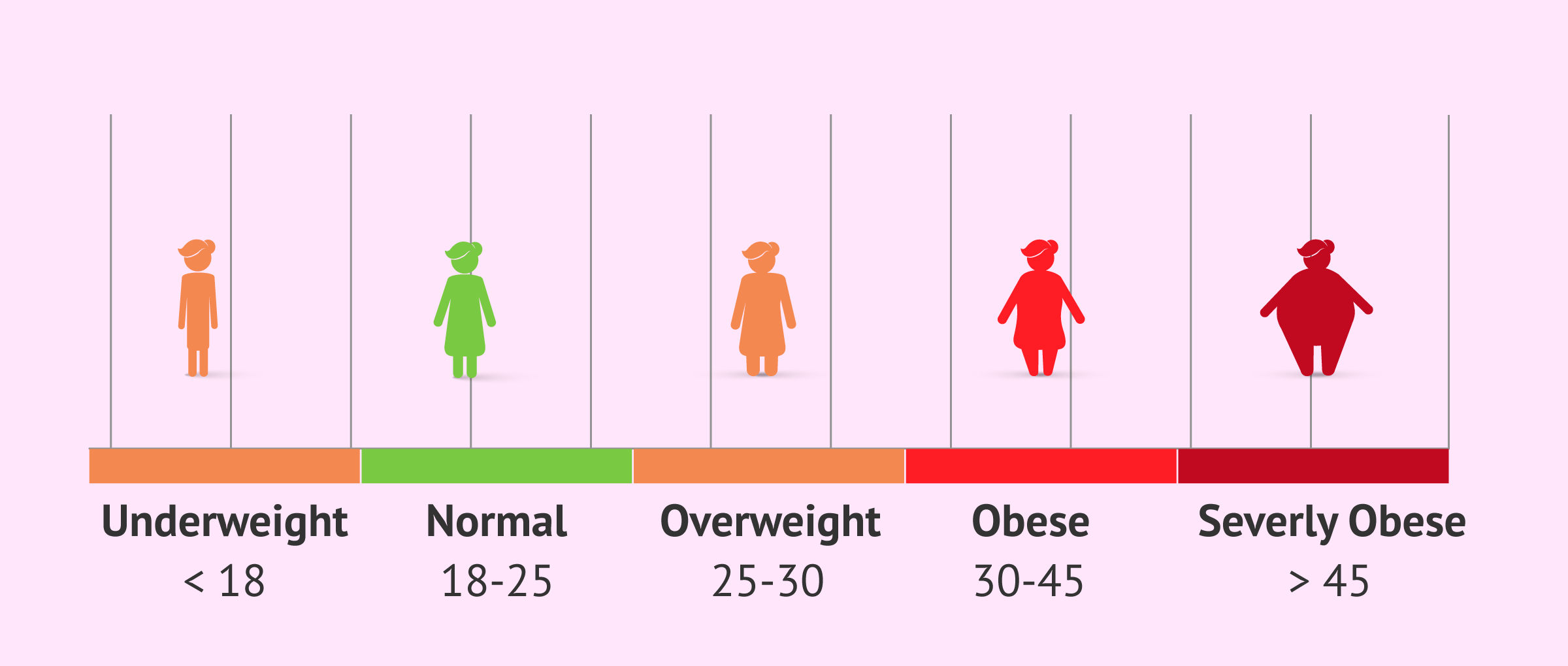 Infertility and BMI: How does Weight affect Fertility?
