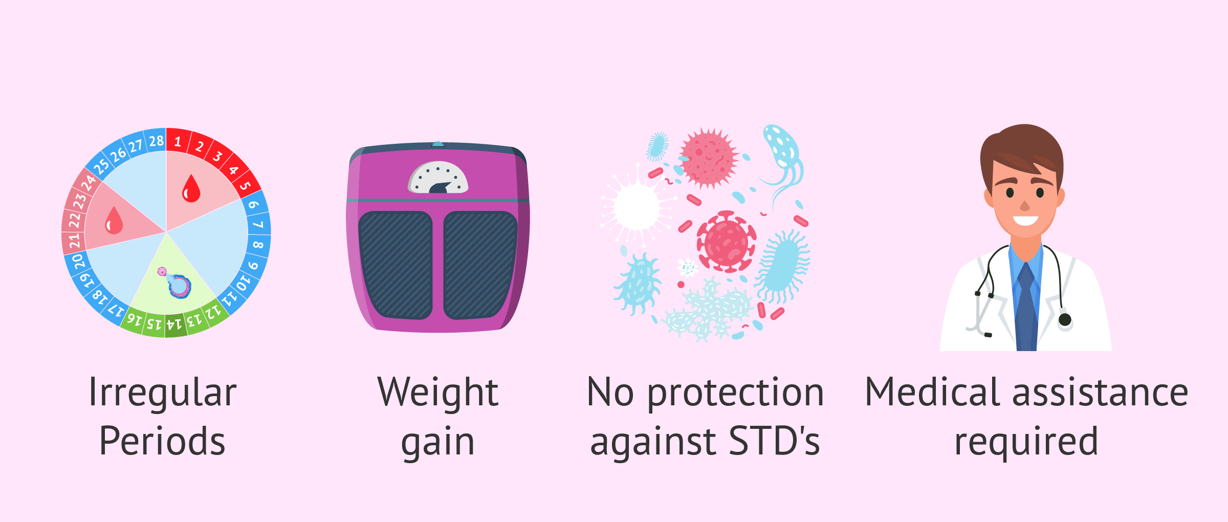 Imagen: Disadvantages of birth control implants