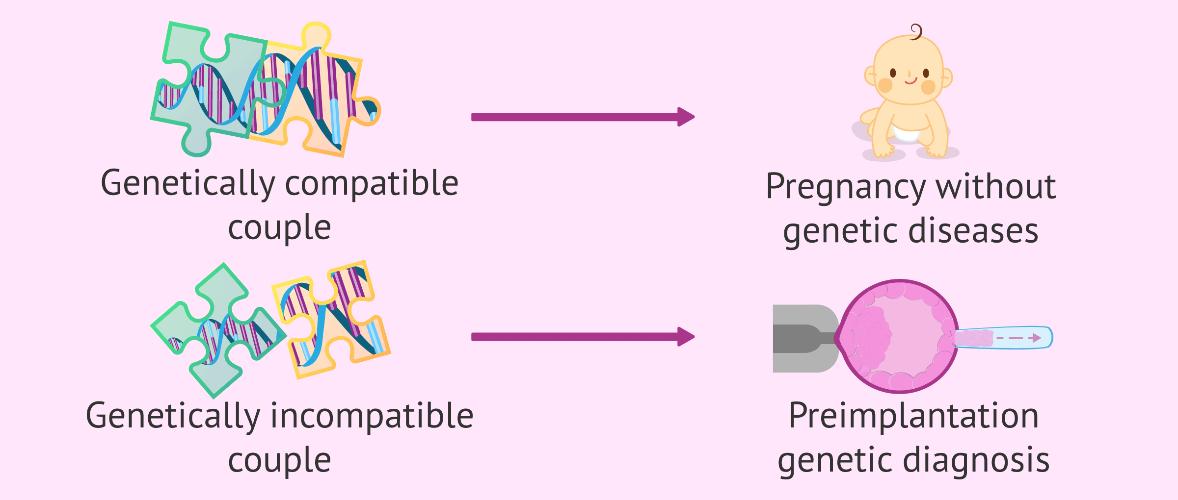 Testing For Hereditary Diseases: Genetic Compatibility Test (GCT)