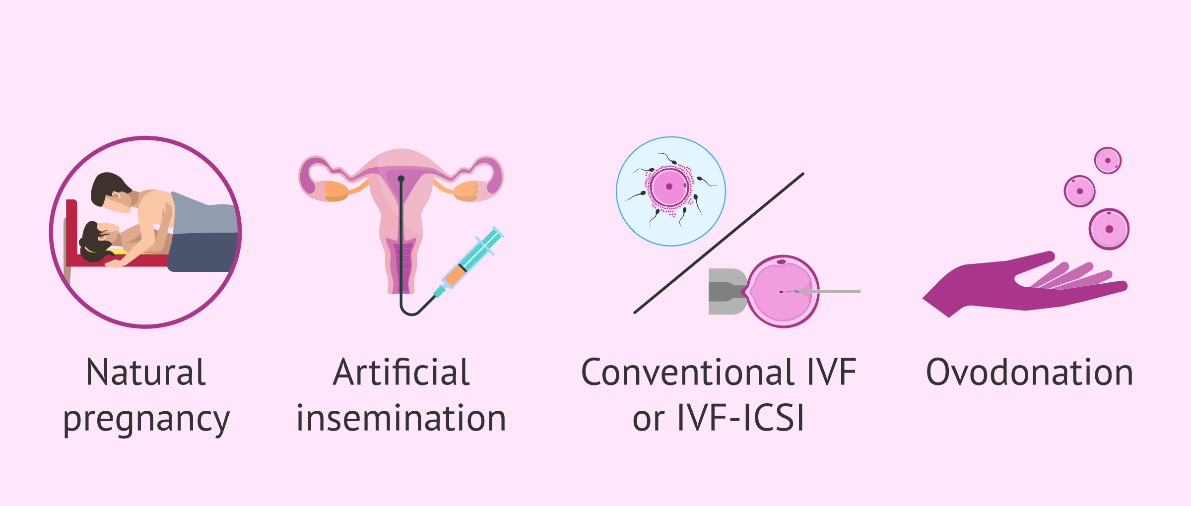 Possibility of pregnancy with endometriosis