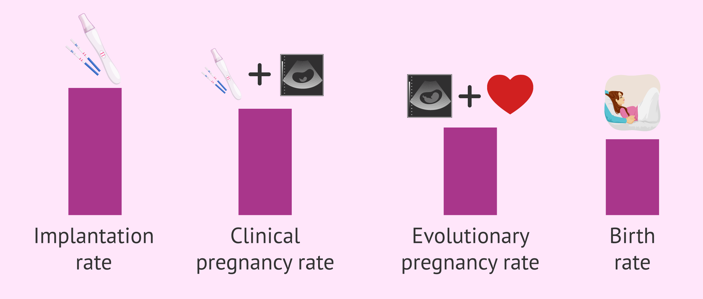 Success Rates of Fertility Treatments