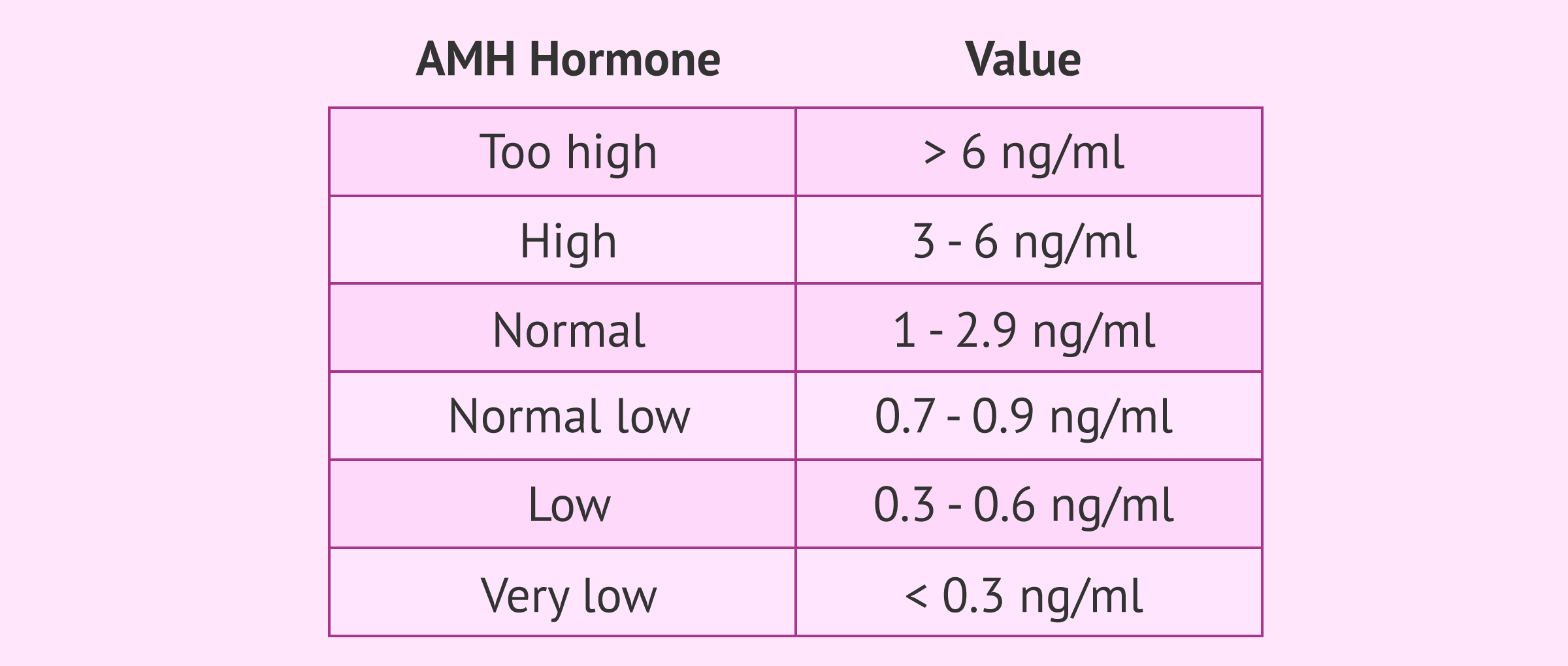 Imagen: Table of reference values for antimüllerian hormone