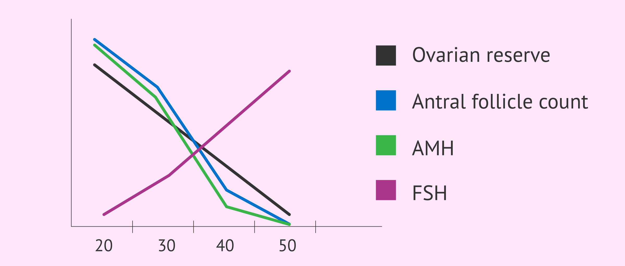 Imagen: Relation of AMH, FSH, follicle count and ovarian reserve