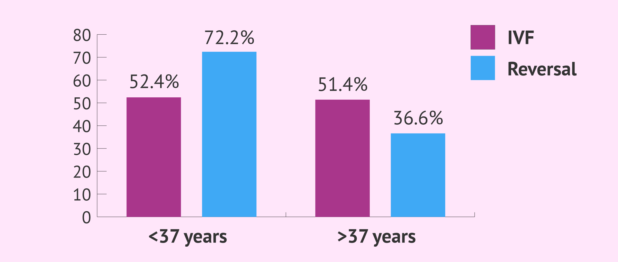 Imagen: Pregnancy rates with IVF and tubal recanalization surgery based on the woman's age
