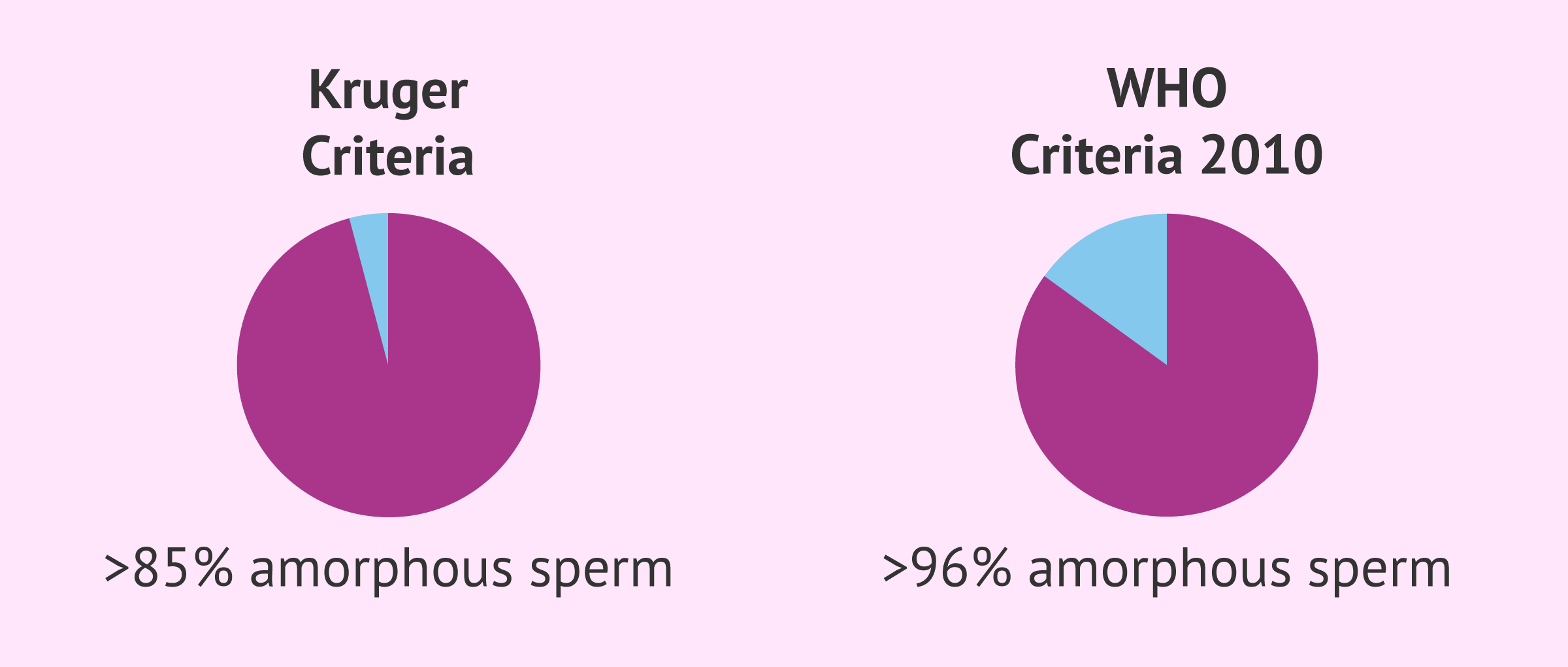 Teratozoospermia according to Kruger and WHO criteria