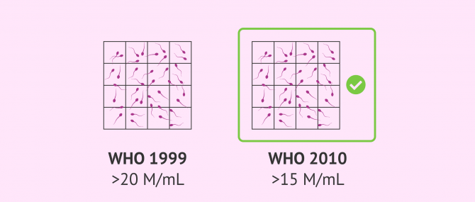 Imagen: Reference values for sperm concentration established by the WHO