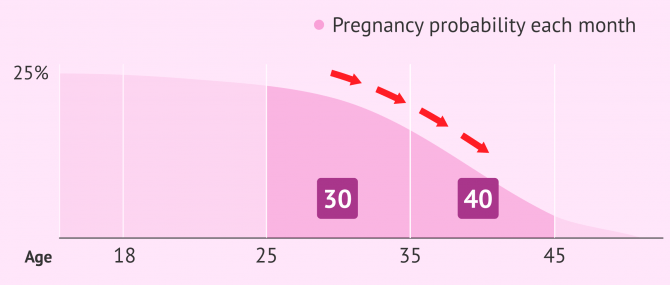 Imagen: Declining fertility with female age
