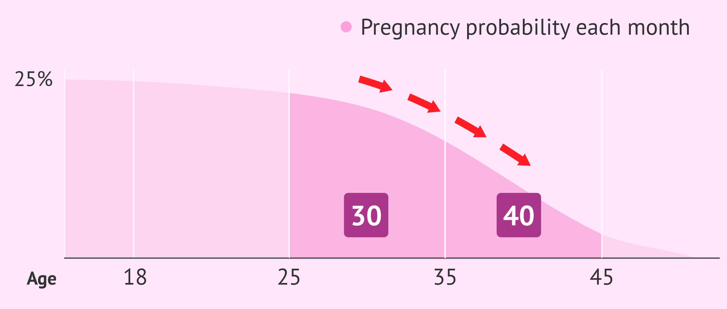 Declining fertility with female age