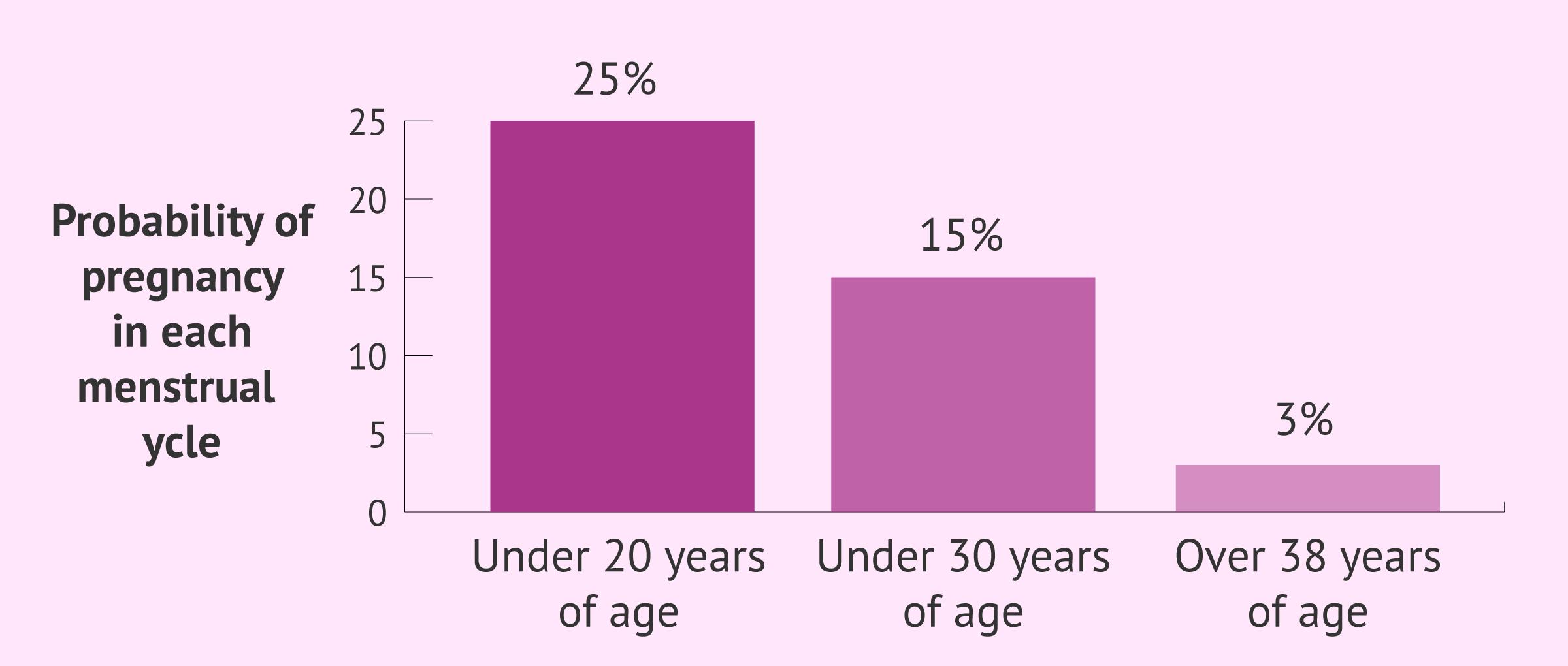 Pregnancy probability per menstrual cycle