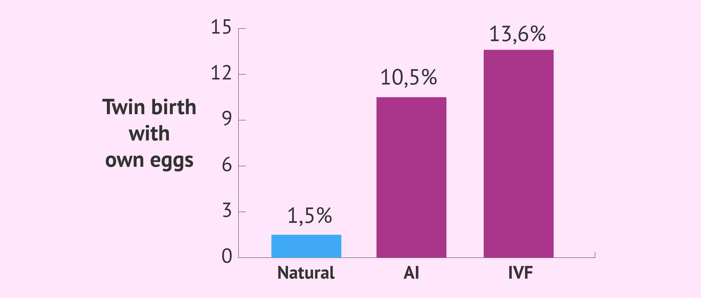 Probability of assisted reproductive twin births